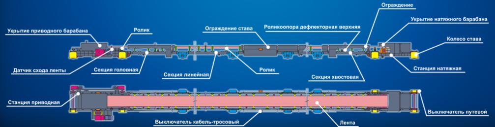 Датчик ркс для ленточного транспортера толкайский элеватор самарская